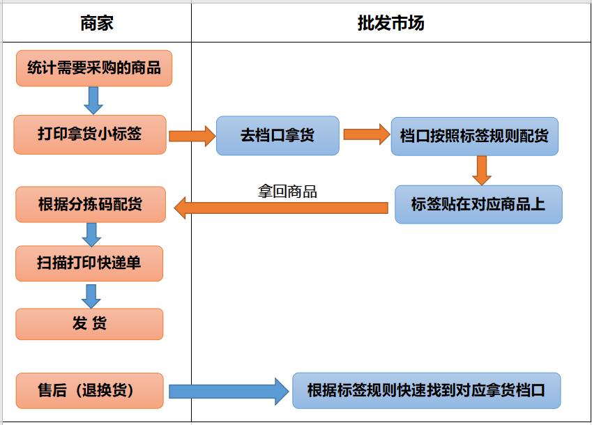 杭州老派服装市场拣货流程图